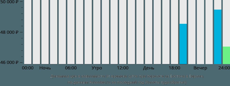 Динамика цен в зависимости от времени вылета из Бостона в Берлин