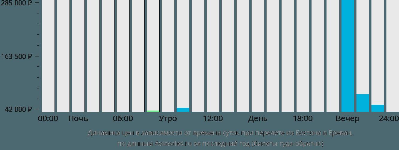 Динамика цен в зависимости от времени вылета из Бостона в Ереван
