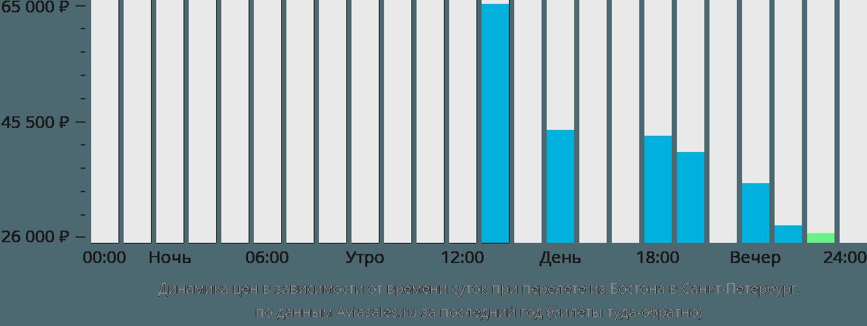 Динамика цен в зависимости от времени вылета из Бостона в Санкт-Петербург