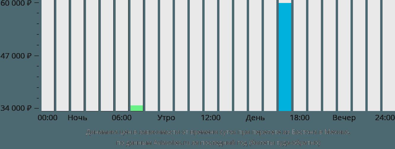 Динамика цен в зависимости от времени вылета из Бостона в Мехико