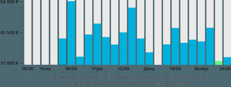 Динамика цен в зависимости от времени вылета из Бостона в Москву