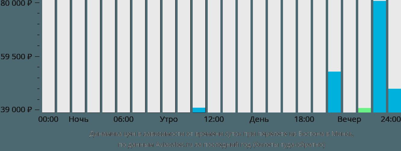 Динамика цен в зависимости от времени вылета из Бостона в Минск