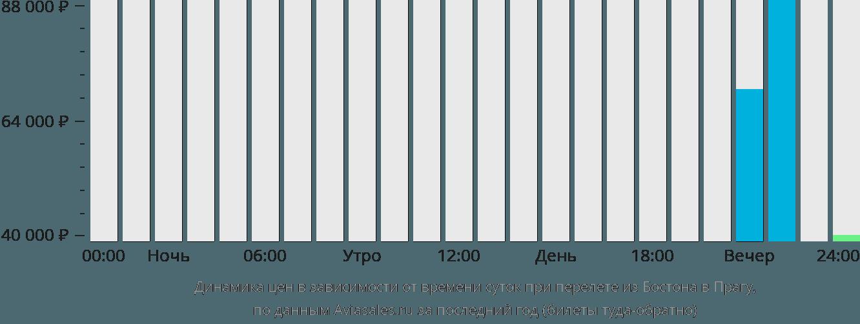 Динамика цен в зависимости от времени вылета из Бостона в Прагу