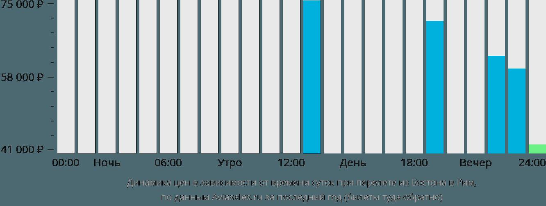 Динамика цен в зависимости от времени вылета из Бостона в Рим