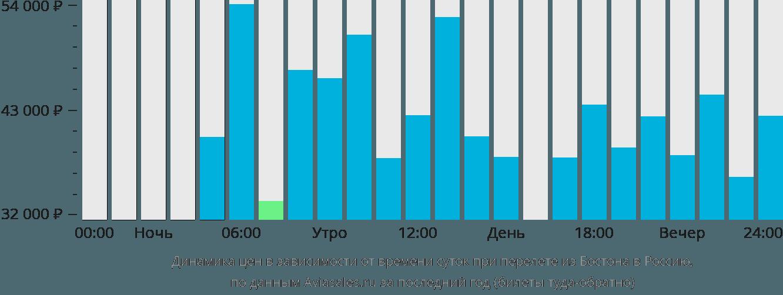 Динамика цен в зависимости от времени вылета из Бостона в Россию