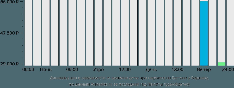 Динамика цен в зависимости от времени вылета из Бостона в Варшаву
