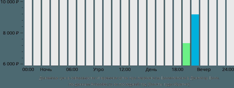 Динамика цен в зависимости от времени вылета из Баликпапана в Денпасар Бали