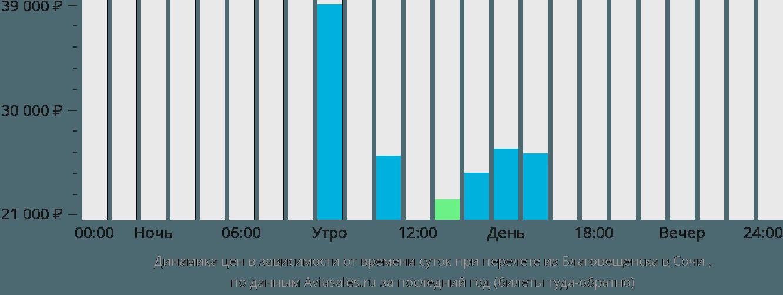 Динамика цен в зависимости от времени вылета из Благовещенска в Сочи