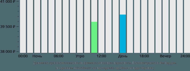 Динамика цен в зависимости от времени вылета из Благовещенска в Амстердам