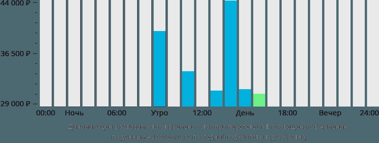 Динамика цен в зависимости от времени вылета из Благовещенска в Армению
