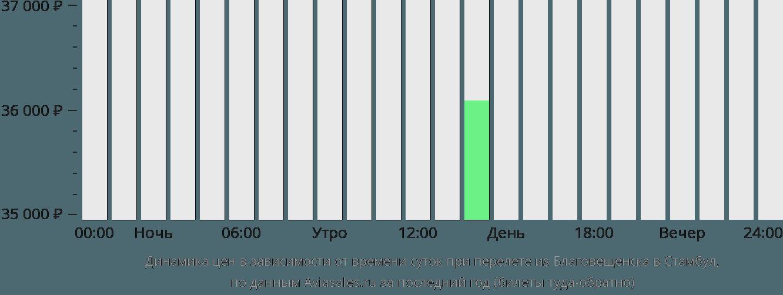 Динамика цен в зависимости от времени вылета из Благовещенска в Стамбул