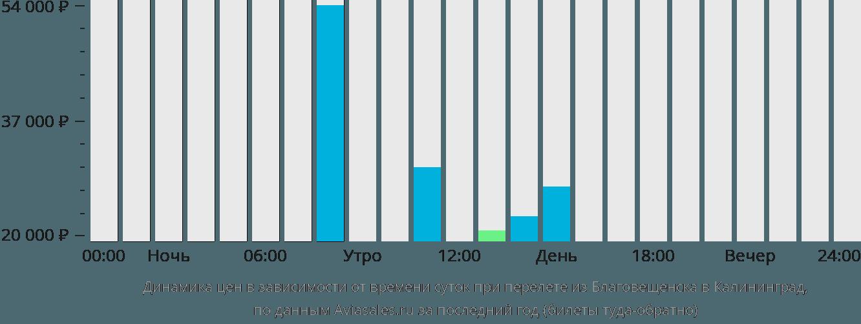 Динамика цен в зависимости от времени вылета из Благовещенска в Калининград