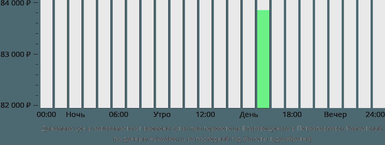 Динамика цен в зависимости от времени вылета из Благовещенска в Петропавловск-Камчатский