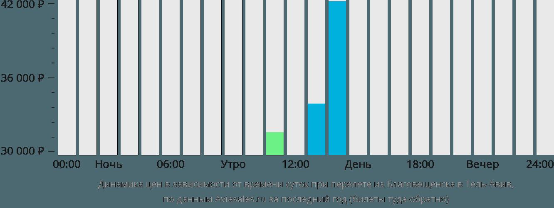 Динамика цен в зависимости от времени вылета из Благовещенска в Тель-Авив