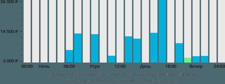 Динамика цен в зависимости от времени вылета из Бари в Германию