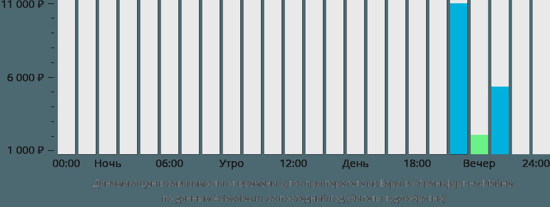 Динамика цен в зависимости от времени вылета из Бари во Франкфурт-на-Майне
