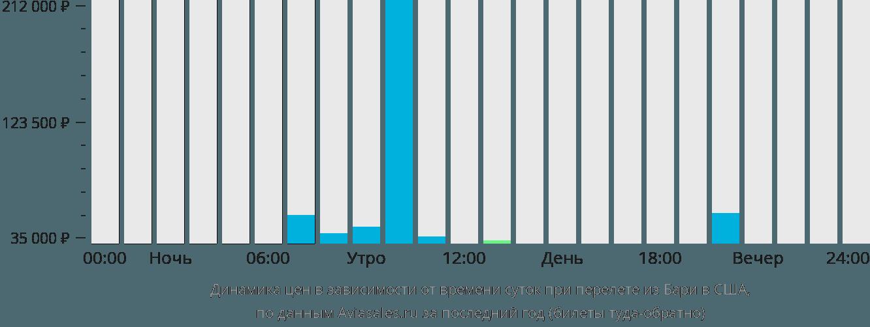 Динамика цен в зависимости от времени вылета из Бари в США