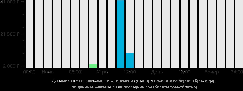 Динамика цен в зависимости от времени вылета из Берна в Краснодар