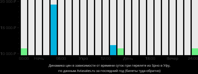 Динамика цен в зависимости от времени вылета из Брно в Уфу
