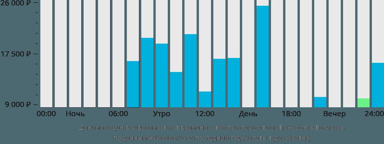 Динамика цен в зависимости от времени вылета из Брюсселя в Беларусь