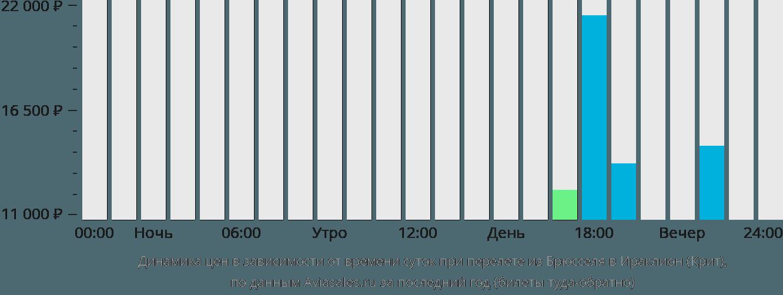 Динамика цен в зависимости от времени вылета из Брюсселя в Ираклион (Крит)