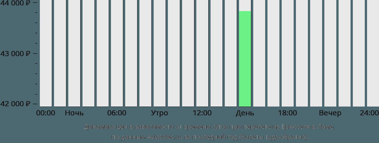 Динамика цен в зависимости от времени вылета из Брюсселя в Ломе