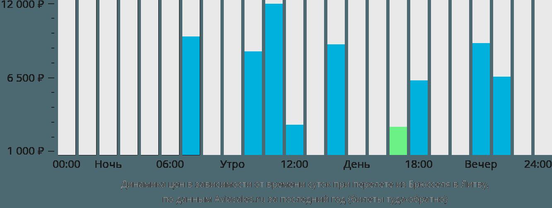 Динамика цен в зависимости от времени вылета из Брюсселя в Литву