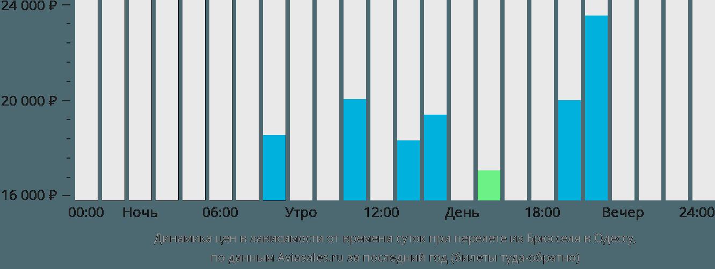Динамика цен в зависимости от времени вылета из Брюсселя в Одессу