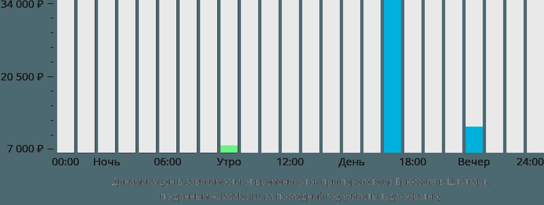Динамика цен в зависимости от времени вылета из Брюсселя в Штутгарт