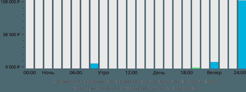 Динамика цен в зависимости от времени вылета из Брюсселя в Варну