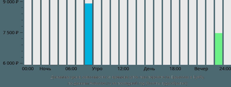 Динамика цен в зависимости от времени вылета из Бразилиа в Куябу