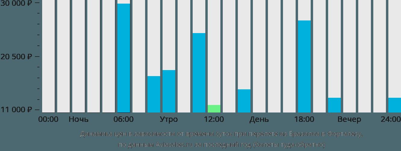 Динамика цен в зависимости от времени вылета из Бразилиа в Форталезу