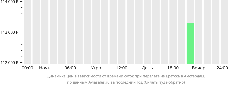 Динамика цен в зависимости от времени вылета из Братска в Амстердам