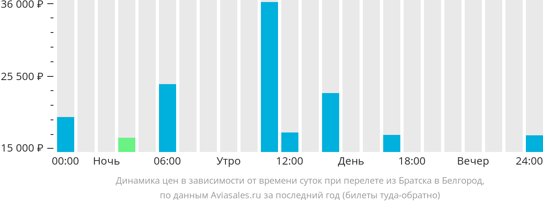 Динамика цен в зависимости от времени вылета из Братска в Белгород