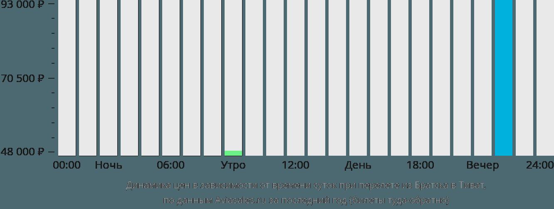 Динамика цен в зависимости от времени вылета из Братска в Тиват