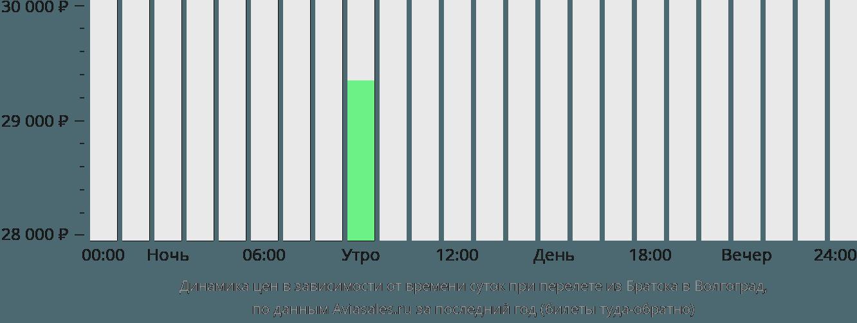 Динамика цен в зависимости от времени вылета из Братска в Волгоград