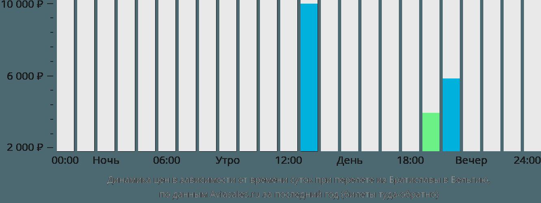 Динамика цен в зависимости от времени вылета из Братиславы в Бельгию