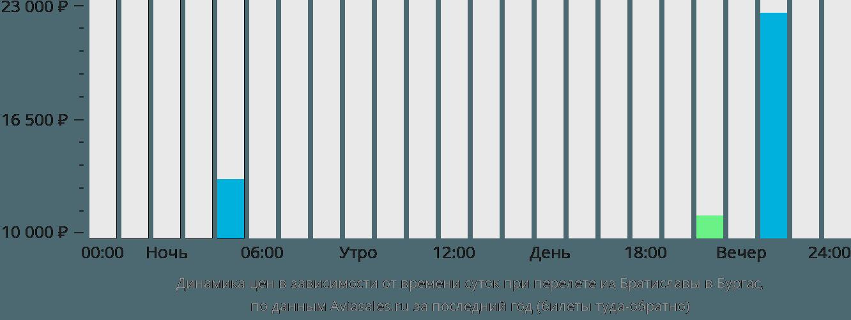 Динамика цен в зависимости от времени вылета из Братиславы в Бургас
