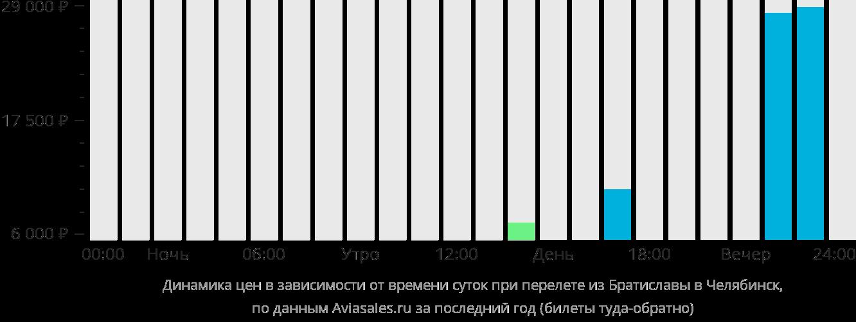 Динамика цен в зависимости от времени вылета из Братиславы в Челябинск