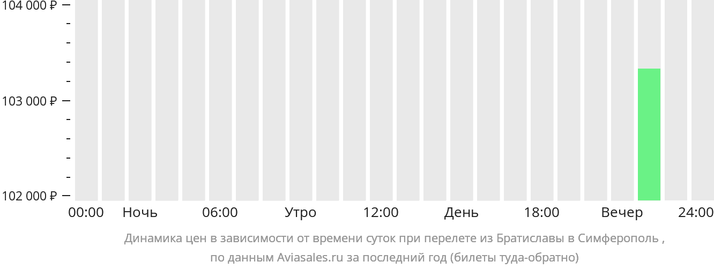 Динамика цен в зависимости от времени вылета из Братиславы в Симферополь