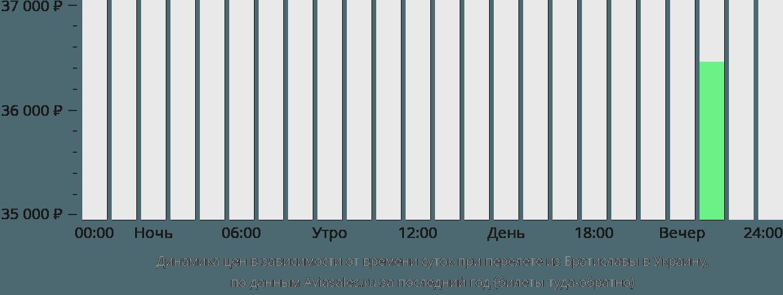 Динамика цен в зависимости от времени вылета из Братиславы в Украину
