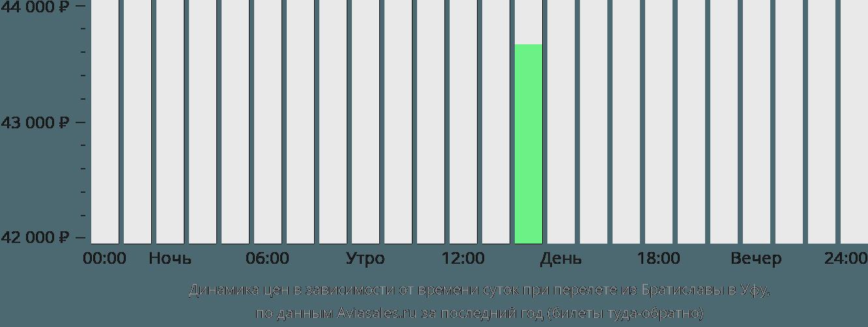 Динамика цен в зависимости от времени вылета из Братиславы в Уфу
