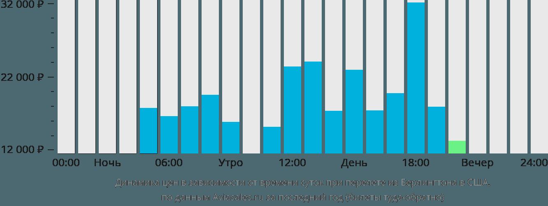 Динамика цен в зависимости от времени вылета из Берлингтона в США