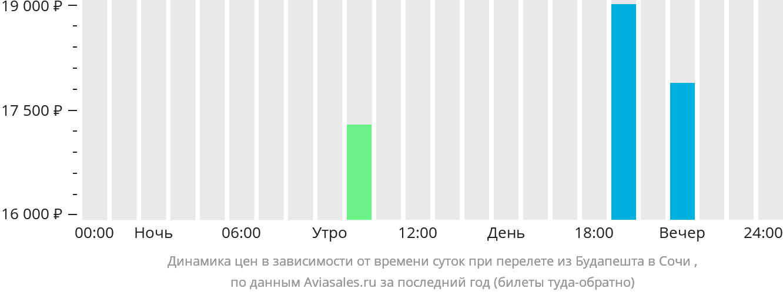 Динамика цен в зависимости от времени вылета из Будапешта в Сочи