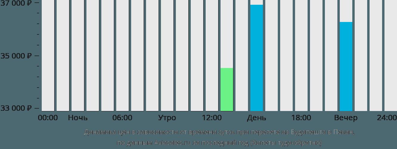 Динамика цен в зависимости от времени вылета из Будапешта в Пекин