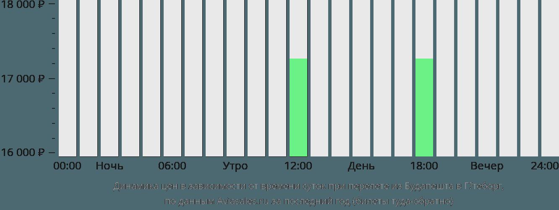Динамика цен в зависимости от времени вылета из Будапешта в Гётеборг