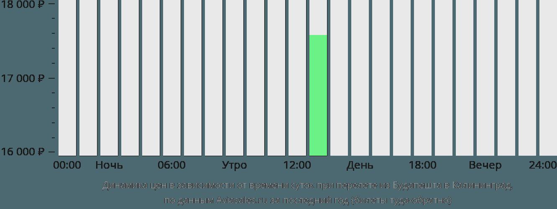 Динамика цен в зависимости от времени вылета из Будапешта в Калининград
