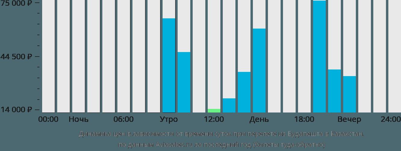 Динамика цен в зависимости от времени вылета из Будапешта в Казахстан