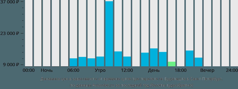 Динамика цен в зависимости от времени вылета из Будапешта в Санкт-Петербург