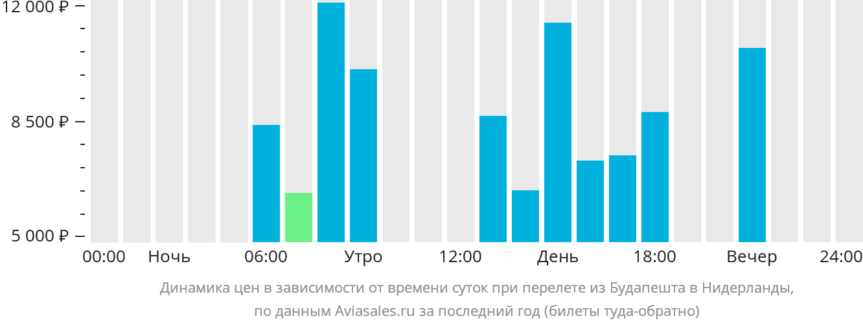 Динамика цен в зависимости от времени вылета из Будапешта в Нидерланды